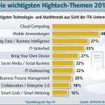 Die wichtigsten Hightech-Themen 2013