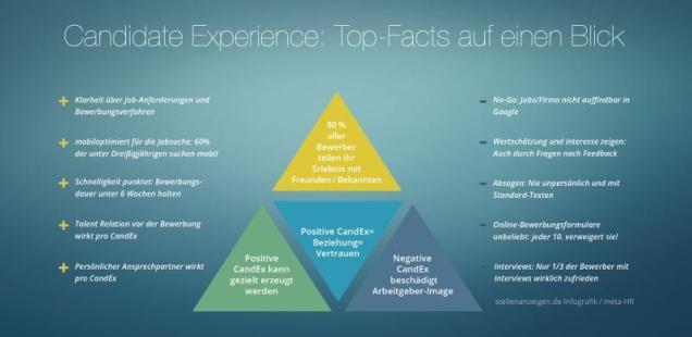 """Studie: Die """"Candidate Experience"""" entscheidet über Sympathien der Bewerber."""