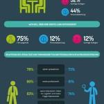 Umfrage: Bewerber möchten mit den zukünftigen Vorgesetzten sprechen.