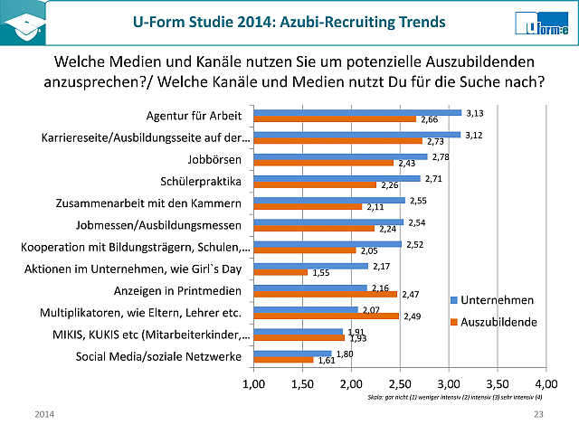 Azubi_Recruiting_2014_U_Form