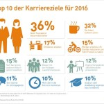 Manpower_Karriereziele_2016