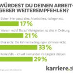 Karriere_at_Empfehlungen_1