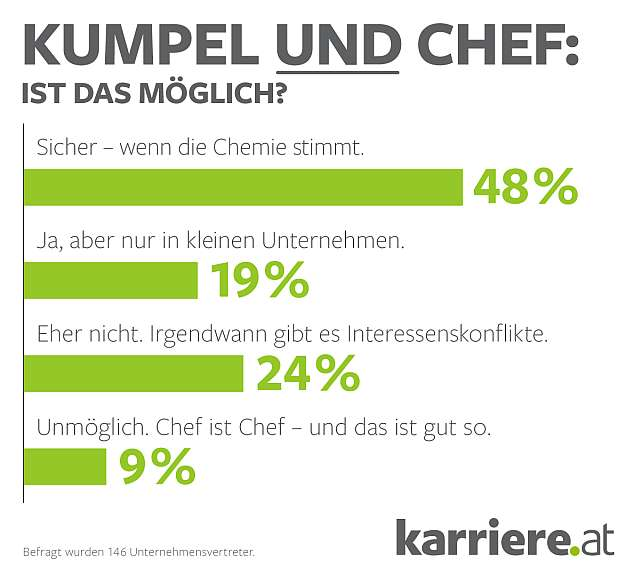 Chef_Kumpel_karriere_at_2