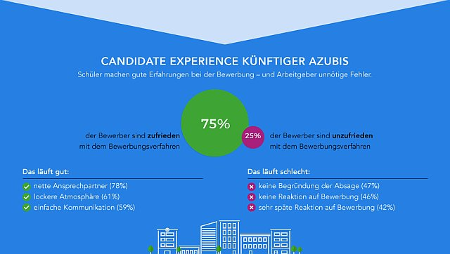 trendence_2016_Candidate-Experience