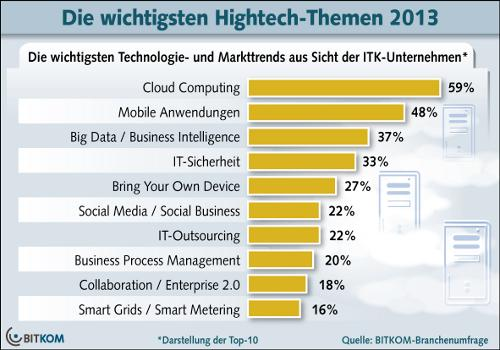 Bitkom_Hightech_Themen_2013