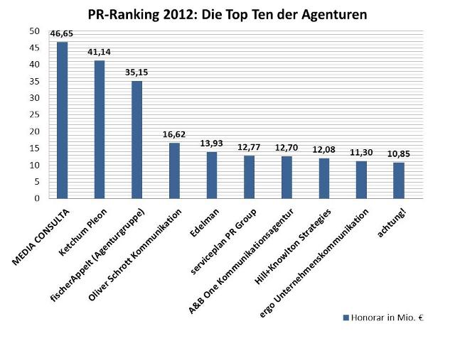 PR-Ranking 2012
