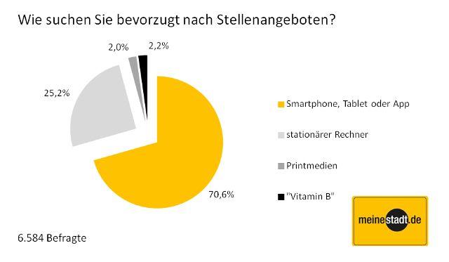Mobile_Recruiting_meinestadt