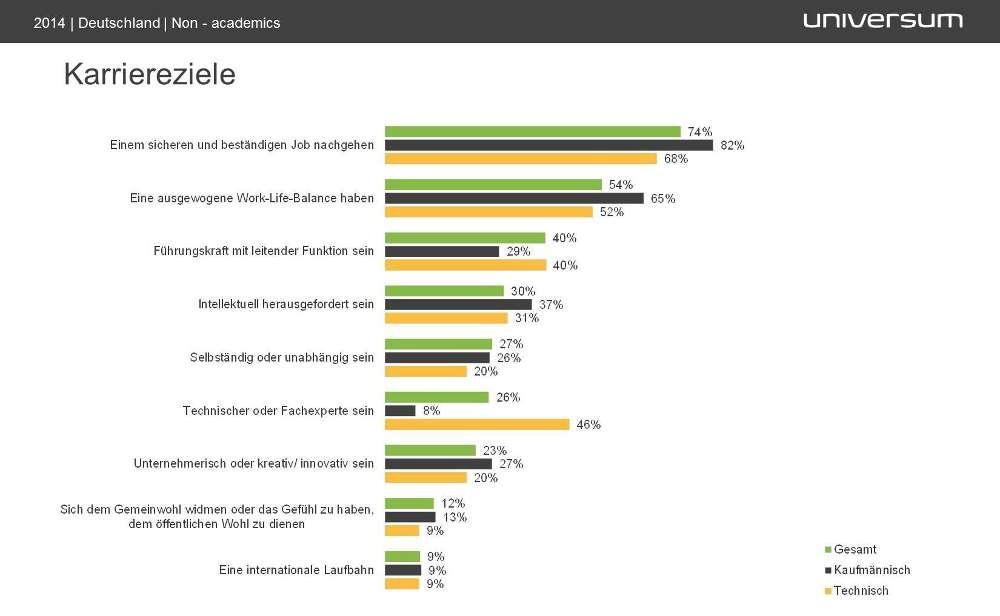 Universum_Karriereziele_Infografik