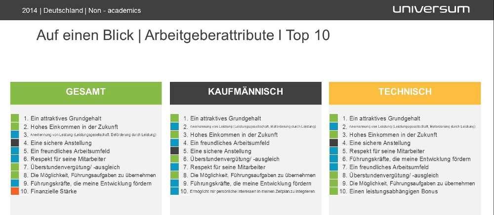 Universum_Treiber Arbeitgeberattraktivität_2014
