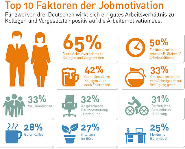 Manpower_Studie_Motivation_150526