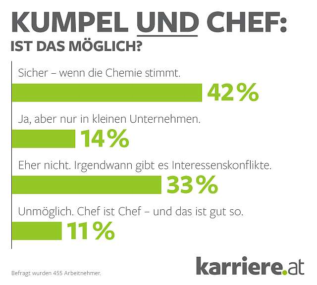 Chef_Kumpel_karriere_at_1